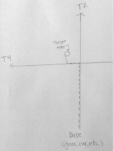 Diagram of the tree's location (not to scale). Dotted line shows my planned route.